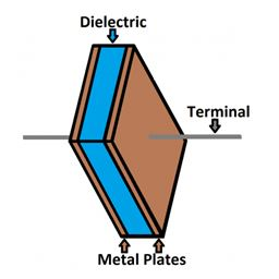 capacitor (Capacitance) in electronics