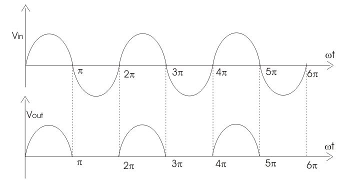 half wave rectifier output waveform